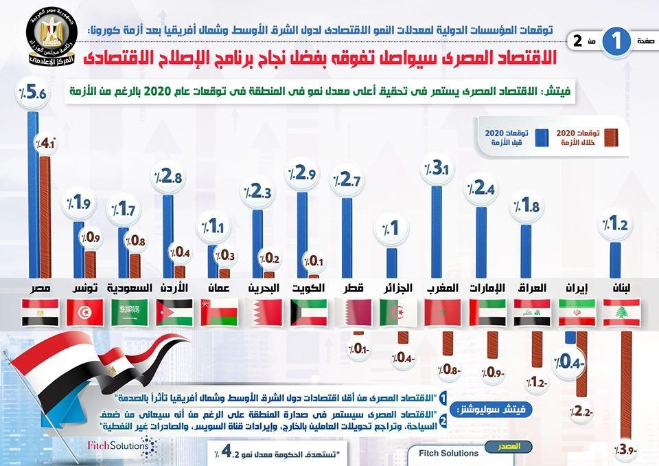 توقعات دولية بقدرة الاقتصاد المصري على تحقيق أعلى معدلات نمو في المنطقة