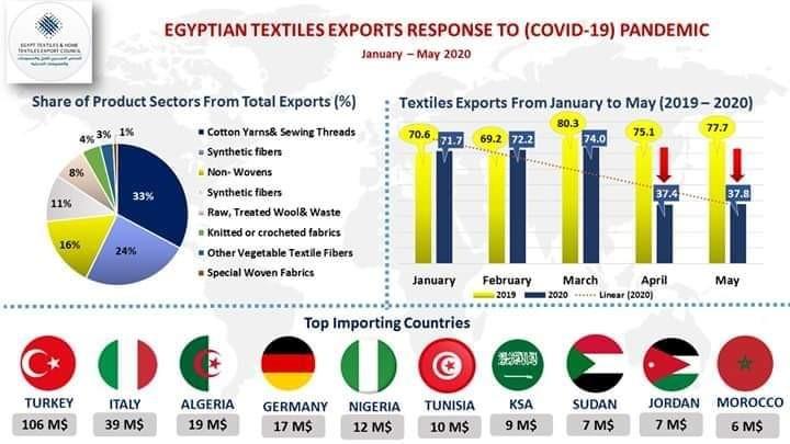صادرات مصر من الغزل والمنسوجات تتراجع لـ 293 مليون دولار خلال 5 أشهر