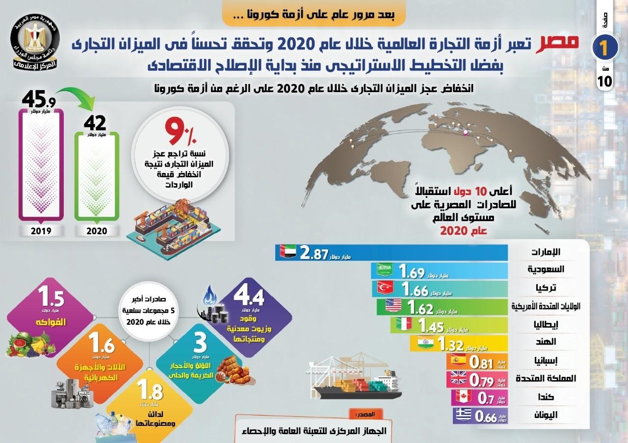 الحكومة : مصر عبرت أزمة التجارة العالمية خلال كورونا والعجز انخفض 9 فى المئة