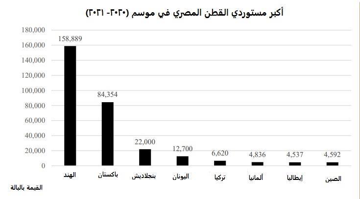 تقرير أمريكي يتوقع ارتفاع إنتاج وصادرات القطن المصري في الموسم الجديد